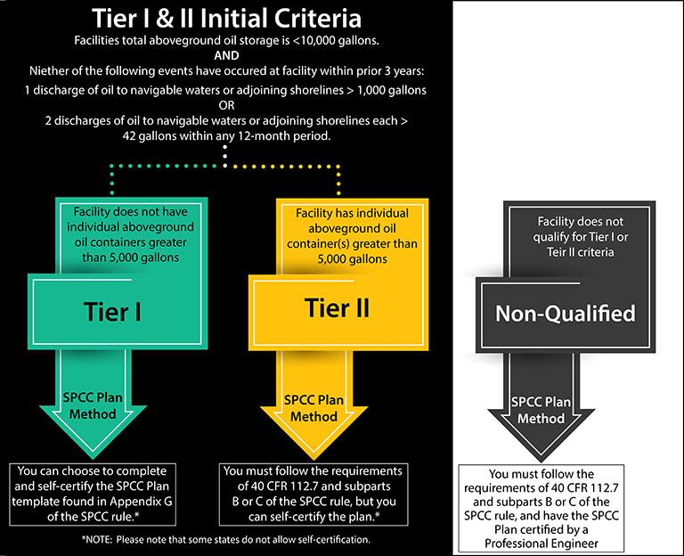 tier I or II